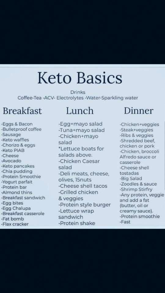 Keto Diet Foods List 2020